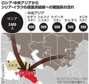 ロシア・中央アジアからシリア・イラクの過激派組織への戦闘員の流れ