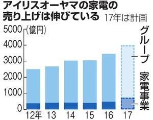アイリスオーヤマの家電の売り上げは伸びている