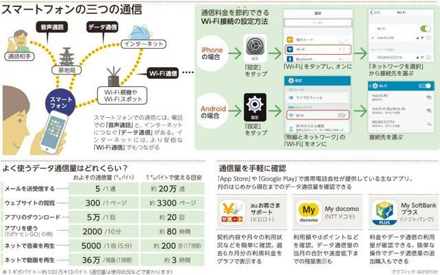 スマートフォンの三つの通信/よく使うデータ通信量はどれくらい?/通信量を手軽に確認<グラフィック・なかのりか>