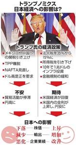トランプノミクス日本経済への影響は?