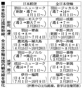 日本航空は国際幹線、全日本空輸は国内観光線を強化