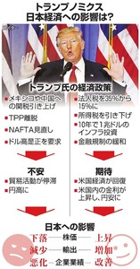 トランプノミクス、日本経済への影響は?