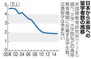 日本から米国への留学者数の推移