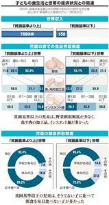 子どもの食生活と世帯の経済状況との関連