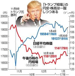 「トランプ相場」の円安・株高は一服しつつある