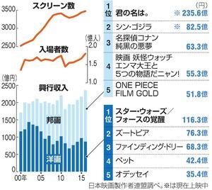 「アニメ新時代」到来 映画興収、2000年以降最高に