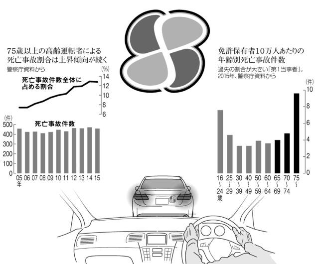 75歳以上の高齢運転者による死亡事故割合は上昇傾向が続く/免許保有者10万人あたりの年齢別死亡事故件数