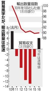 貿易黒字だが、輸出数量は低迷