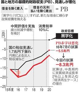 国と地方の基礎的財政収支(PB)、見通しが悪化