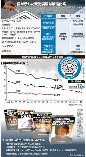 国が示した受動喫煙対策強化案/日本の喫煙率の変化/日本の警告表示(注意文言)の改定案