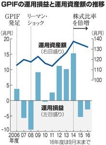GPIFの運用損益と運用資産額の推移