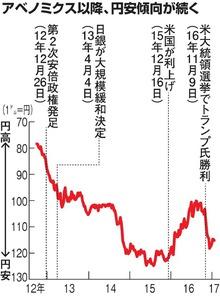 アベノミクス以降、円安傾向が続く