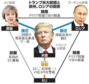 トランプ米大統領と欧州、ロシアの関係