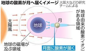 地球の酸素が月へ届くイメージ