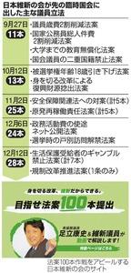 日本維新の会が先の臨時国会に出した主な議員立法