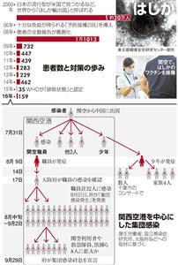 患者数と対策の歩み/関西空港を中心にした集団感染