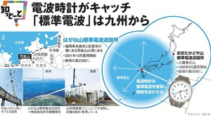 電波時計がキャッチ 「標準電波」は九州から