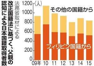 改正国籍法に基づく、父親の認知による日本国籍取得者数
