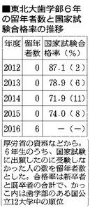東北大歯学部6年の留年者数と国家試験合格率の推移