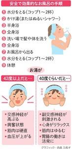 安全で効果的なお風呂の手順<グラフィック・西森万希子>