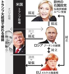 トランプ大統領で変わる構図