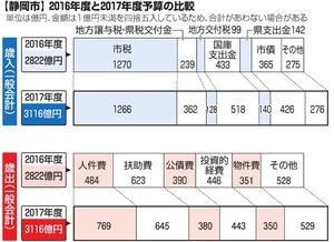 【静岡市】2016年度と2017年度予算の比較