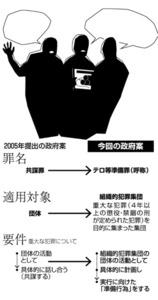 2005年提出の政府案/今回の政府案