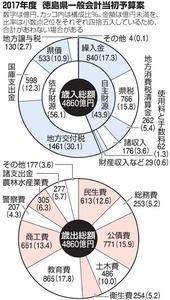 2017年度 徳島県一般会計当初予算案