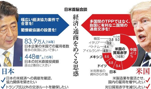 日米首脳会談 経済・通商をめぐる思惑
