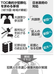 TOC条約が犯罪化を求める事項/日本政府の対応