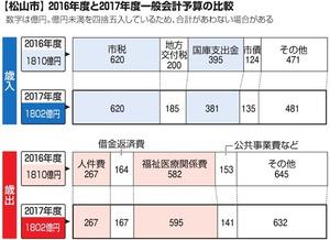 【松山市】2016年度と2017年度一般会計予算の比較