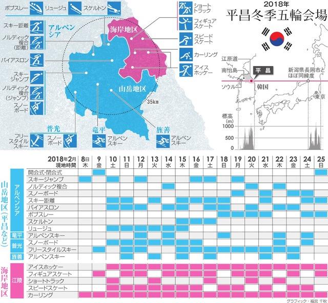 「平昌オリンピック」の画像検索結果