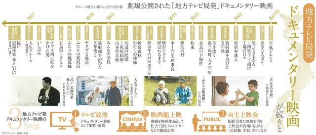 「地方テレビ局発」ドキュメンタリー映画が続々と<グラフィック・福宮千秋>