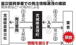 震災復興事業での発注情報漏洩の構図