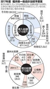 2017年度 福井県一般会計当初予算案