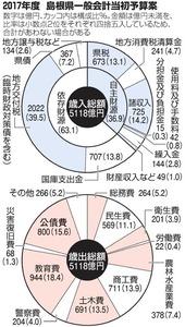 2017年度 島根県一般会計当初予算案