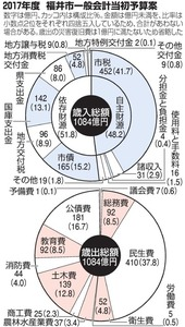 2017年度 福井市一般会計当初予算案