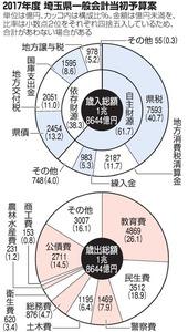 2017年度 埼玉県一般会計当初予算案