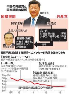 中国の共産党と国家機関の関係/習近平氏は減速する経済へのメッセージ発信を強めてきた