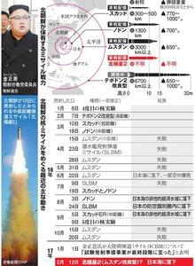 北朝鮮が保有するミサイル戦力/北朝鮮の核・ミサイルをめぐる最近の主な動き