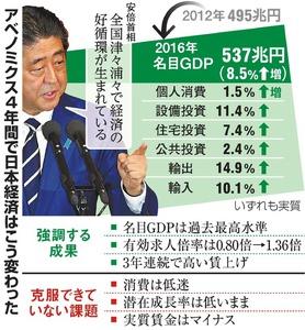 アベノミクス4年間で日本経済はこう変わった