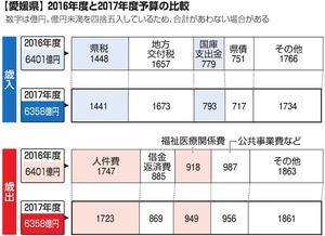 【愛媛県】2016年度と2017年度予算の比較