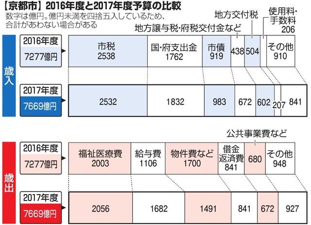 【京都市】2016年度と2017年度予算の比較