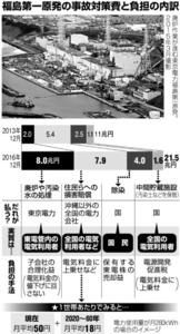 福島第一原発の事故対策費と負担の内訳