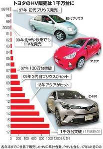 トヨタのHV販売は1千万台に