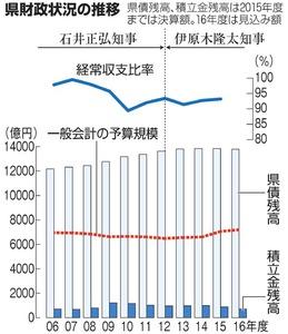 県財政状況の推移