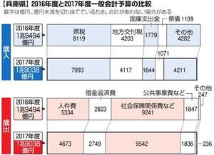 【兵庫県】2016年度と2017年度一般会計予算の比較