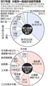 2017年度 大阪市一般会計当初予算案