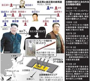 金正男と金正恩の家系図/北朝鮮の犯行とみられる主な暗殺の歴史