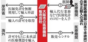 美容医療機器(日本で未承認)の不正輸入の流れ